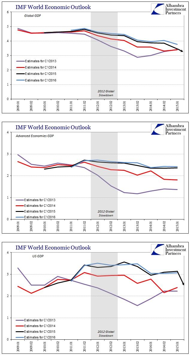 ABOOK July 2015 IMF WEO 13-16