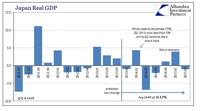ABOOK July 2015 Japan GDP