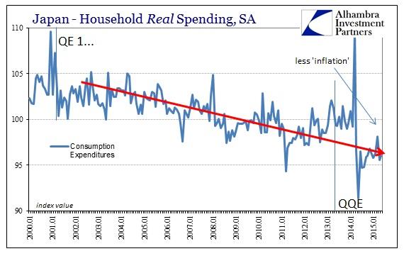 ABOOK July 2015 Japan HH Spending Index Longer