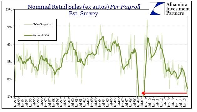 ABOOK July 2015 Retail Sales ex Autos Est Survey
