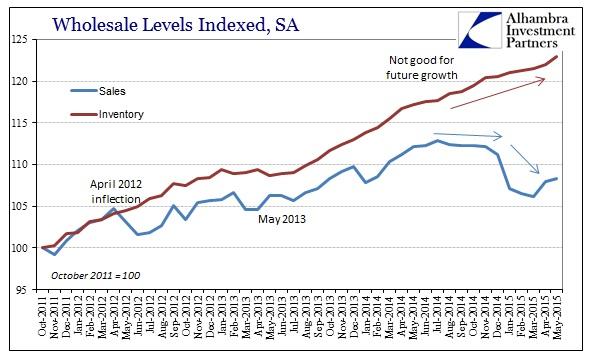 ABOOK July 2015 Wholesale Sales Inv Gap SA