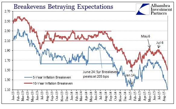 ABOOK Aug 2015 Inflation Breakevens