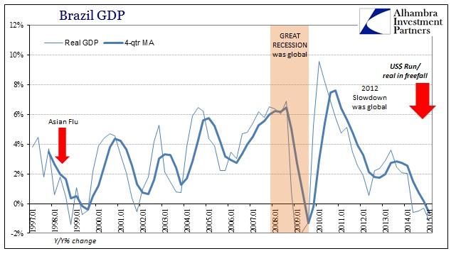 ABOOK Aug 2015 USD Brazil GDP