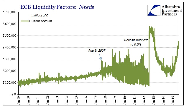 ABOOK Aug 2015 Useless Reserves Current Account