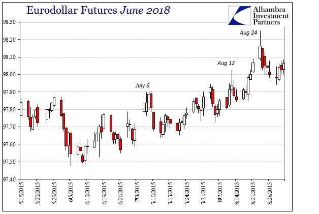 ABOOK Sept 2015 BRL Eurodollar June 2018