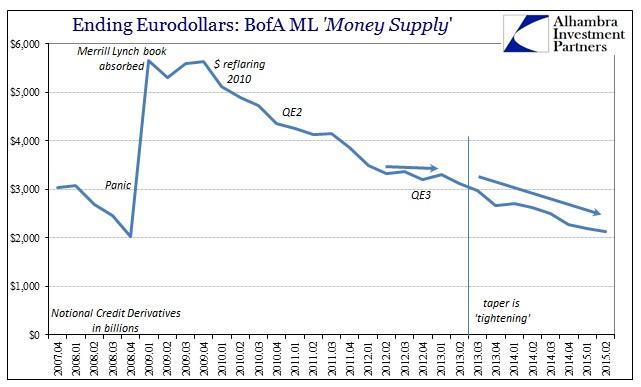 ABOOK Sept 2015 Eurodollar Decay BofAML CDS