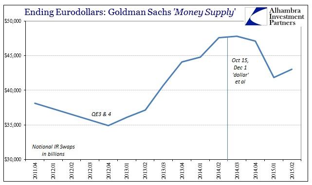 ABOOK Sept 2015 Eurodollar Decay GS IR