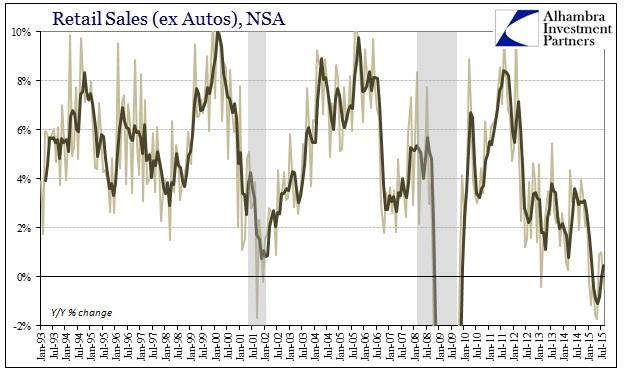 ABOOK Sept 2015 Retail Sales ex Autos YY