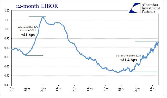 ABOOK Sept 2015 Risk Cont 12M LIBOR