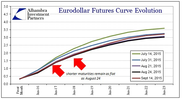 ABOOK Sept 2015 Risk Cont Eurodollar Curve