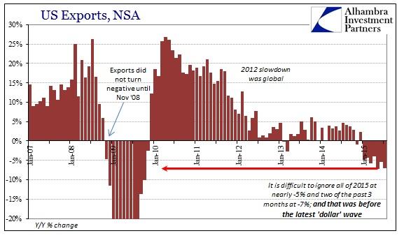 ABOOK Sept 2015 ISM-US Demand Exports