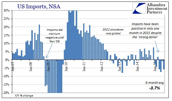 ABOOK Sept 2015 ISM-US Demand Imports