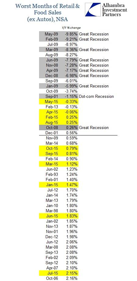 ABOOK Nov 2015 Retail Sales Wrost ex Autos