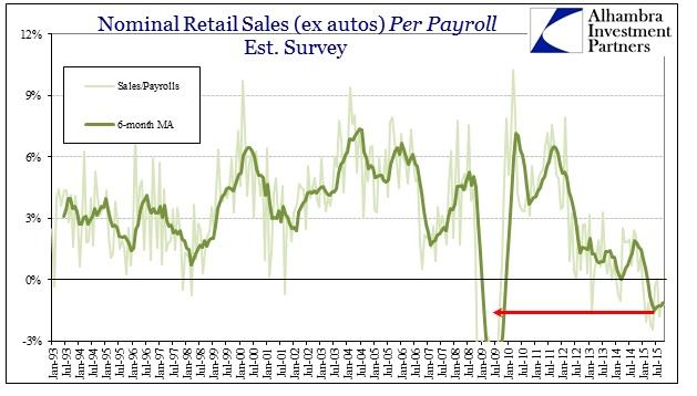 ABOOK Nov 2015 Retail Sales per Payroll