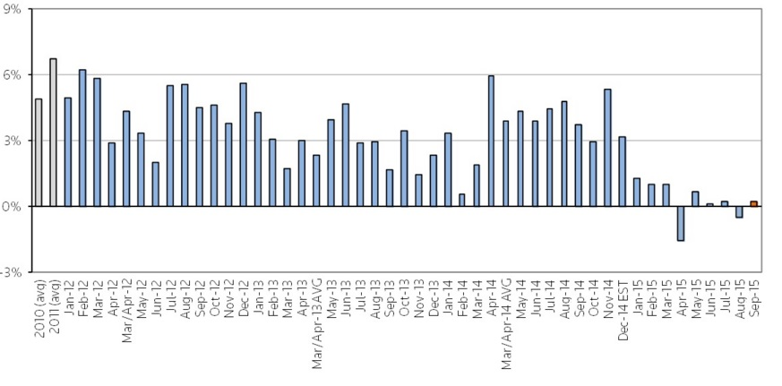Thompson Reuters SSSI Monthly