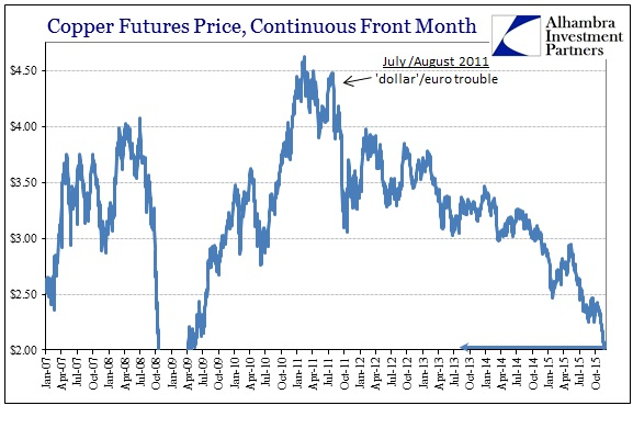 ABOOK Dec 2015 Commodities Copper