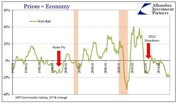 ABOOK Dec 2015 Commodities IMF Non Fuel
