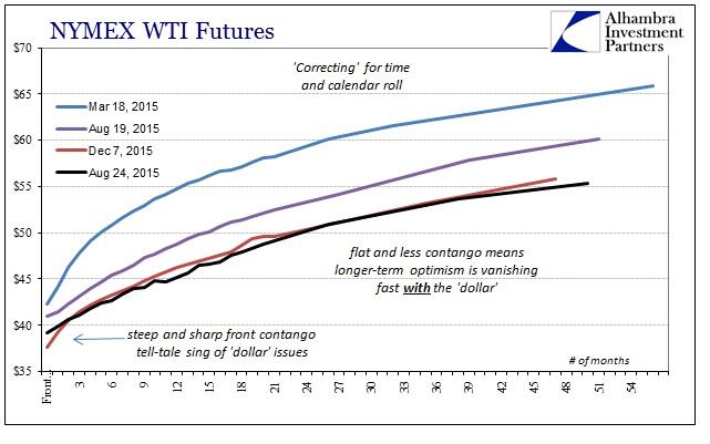 ABOOK Dec 2015 Commodities WTI Curve Calendar Time