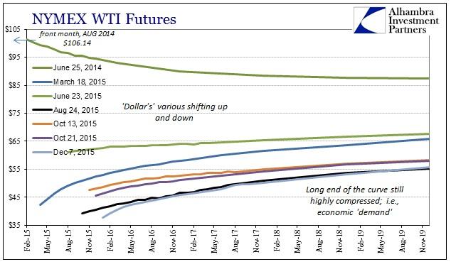 ABOOK Dec 2015 Commodities WTI Curve