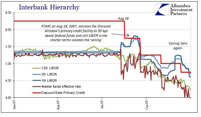 ABOOK Dec 2015 Who Runs Money Markets Primary Credit 2007