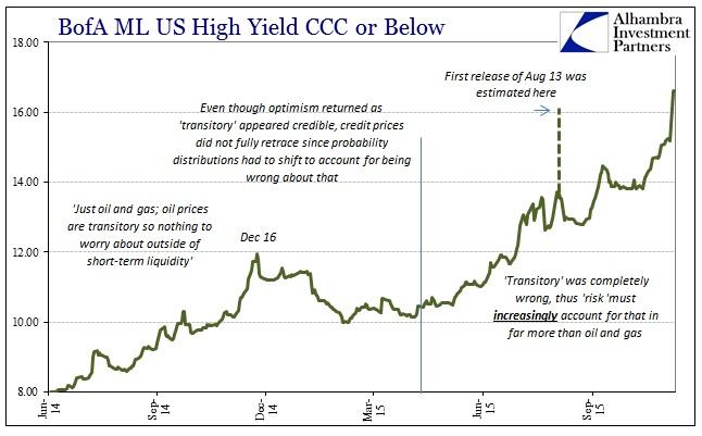 Citigroup December 2014 Junk Collapse BofAML CCC Recent