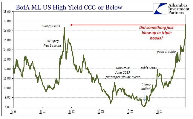 Citigroup December 2014 Junk Collapse BofAML CCC