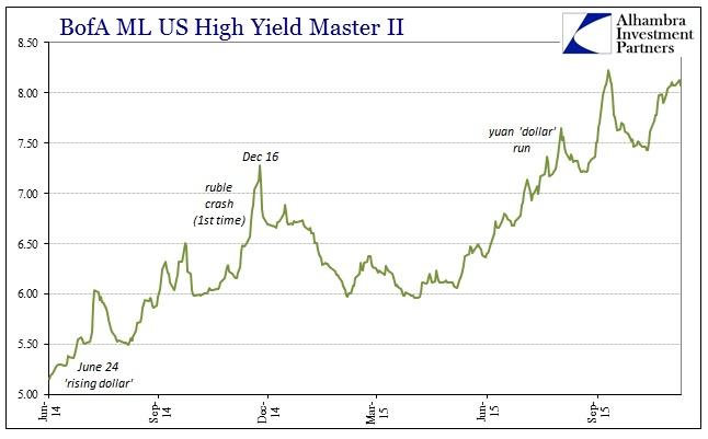 Citigroup December 2014 Junk Collapse BofAML Master II
