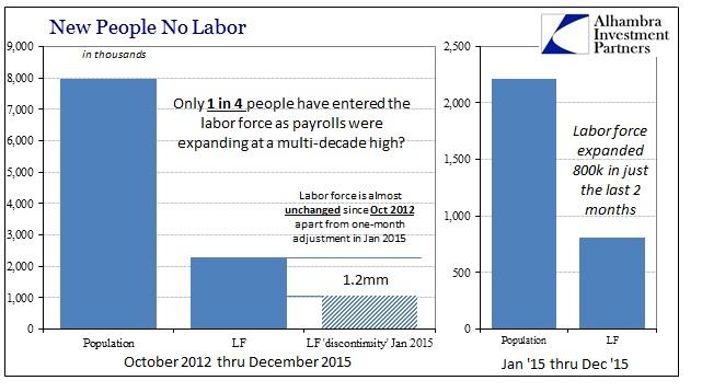 ABOOK Jan 2016 Payrolls LF
