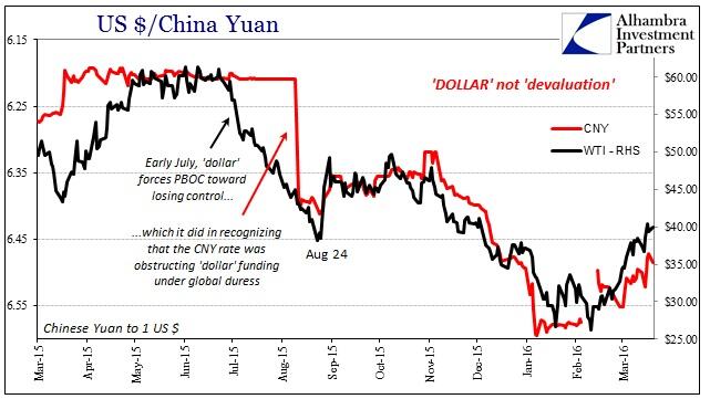 ABOOK Mar 2016 Asian Dollar CNY WTI