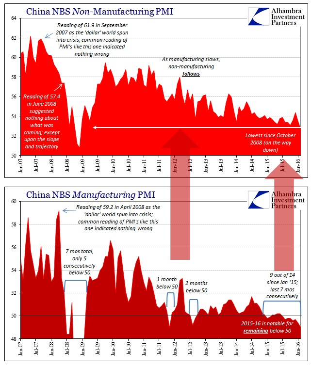 ABOOK Mar 2016 China PMIs