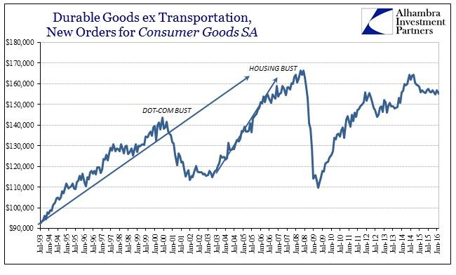 ABOOK Mar 2016 Durable Goods Symmetry Consumer Goods Pluck1