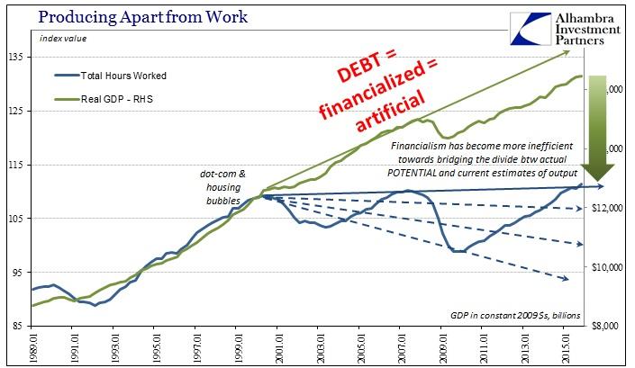 ABOOK Mar 2016 Durable Goods Symmetry Labor GDP3