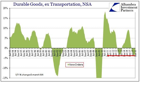 ABOOK Mar 2016 Durable Goods Symmetry New Orders 6m