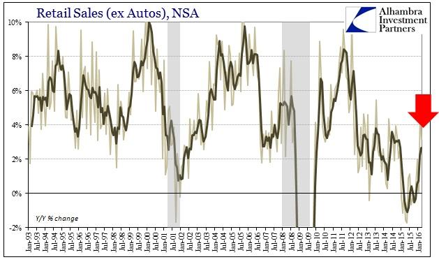 ABOOK Apr 2016 Retail Sales NSA ex Autos