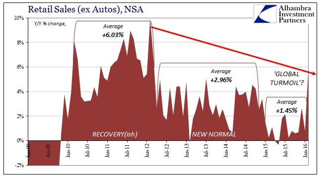 ABOOK Apr 2016 Retail Sales Slowdown NSA