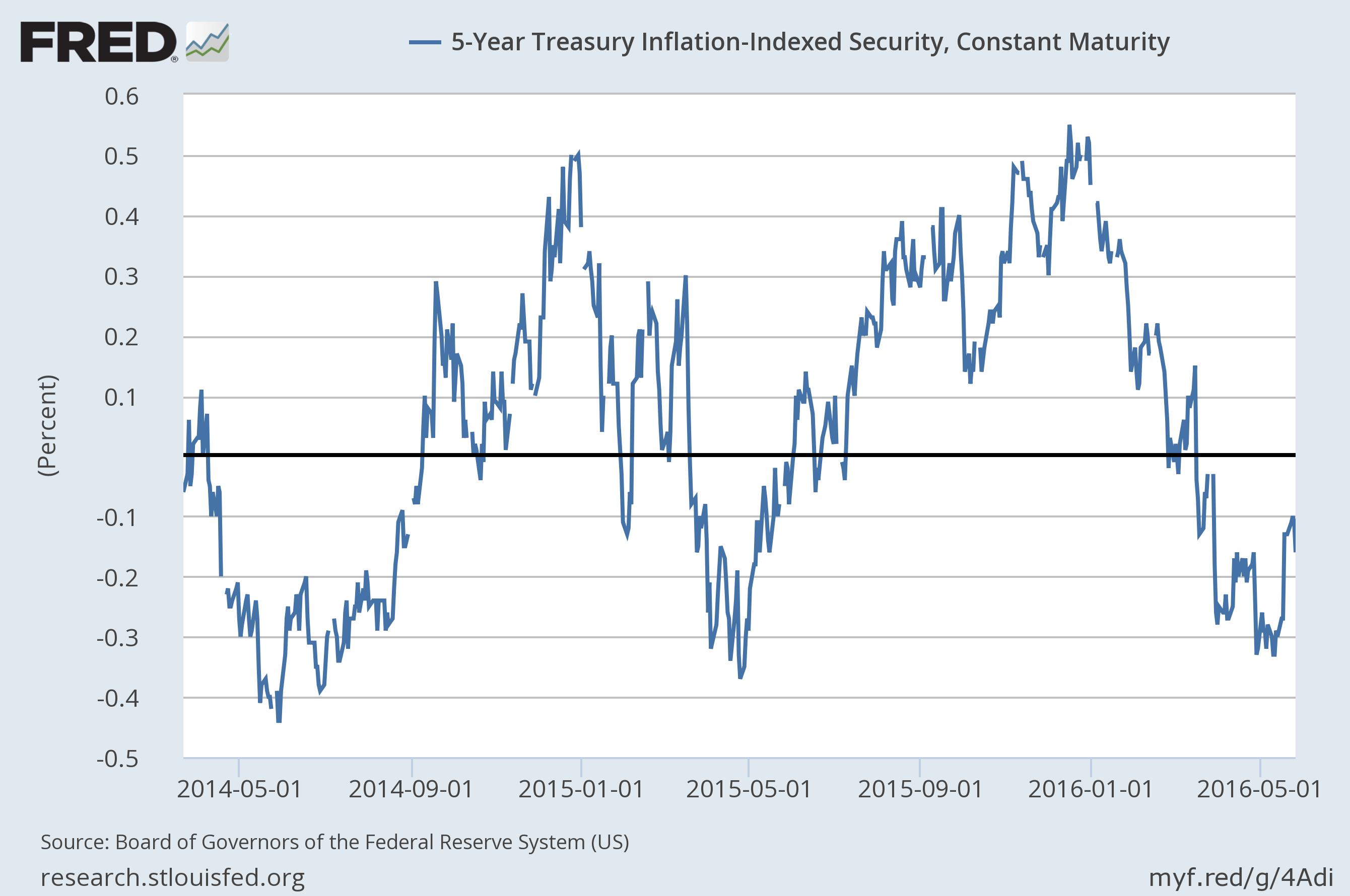 5 year tips yield