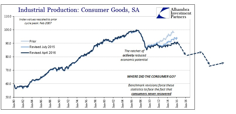 ABOOK May 2016 Revised Consumer Goods IP