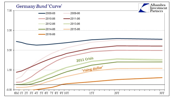 ABOOK June 2016 Bund Curve Post Crisis
