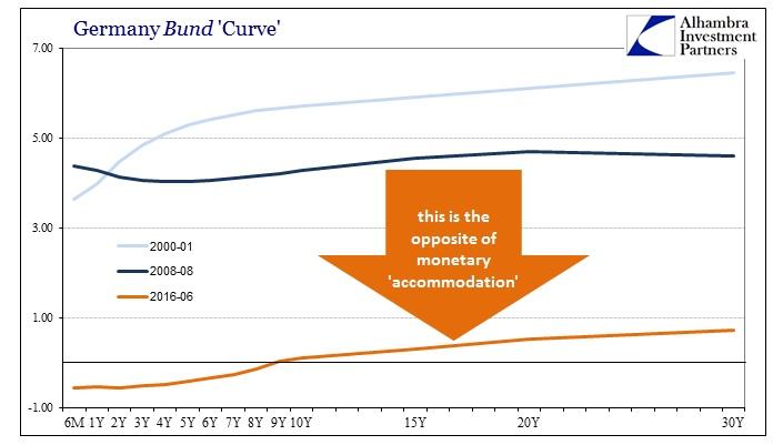 ABOOK June 2016 Bund Curve Shrivels