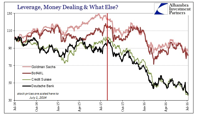ABOOK July 2016 Eurodollar Bubbles Bank Stocks