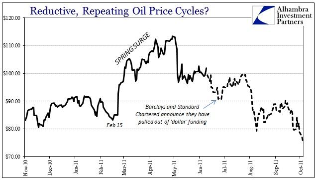 ABOOK July 2016 Oil Seasonality 2011