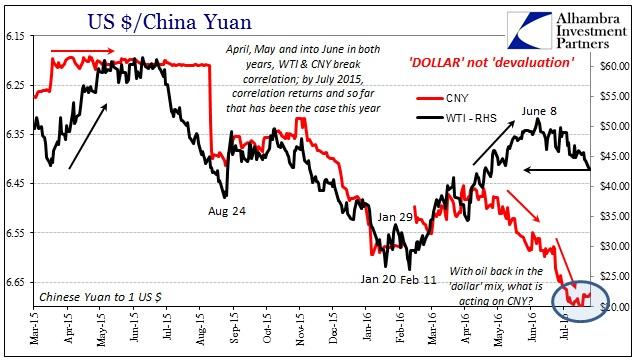 ABOOK OilDollar CNY WTI