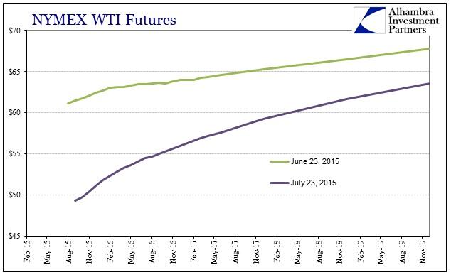 ABOOK OilDollar WTI Curve 2015