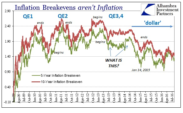 ABOOK August 2016 Inflation Exp Breakevens US