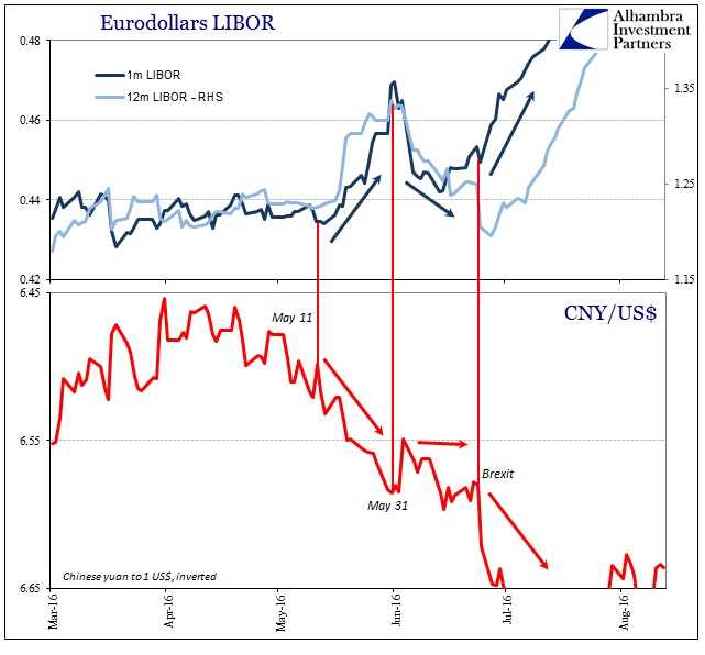ABOOK August 2016 More Dots LIBOR CNY