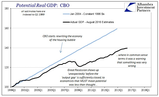 ABOOK August 2016 Potential CBO Jan 2004 Actual