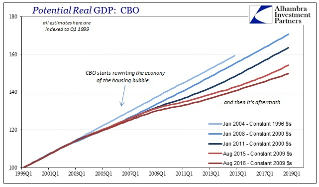 ABOOK August 2016 Potential CBO Jan 2004 Aug 2016