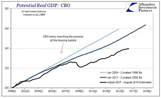 ABOOK August 2016 Potential CBO Jan 2004 Jan 2011 Actual