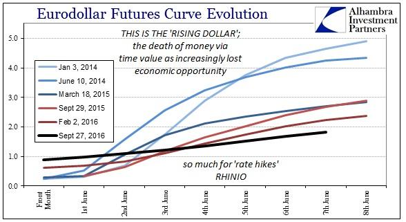 abook-sept-2016-eurodollar-futures-curve-rising-dollar