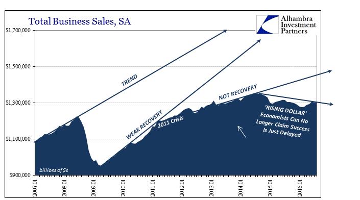 abook-oct-2016-fischer-logic-total-business-sales-trends